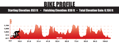 IMWI Bike Elevation Profile