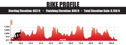 IMWI Bike Elevation Profile